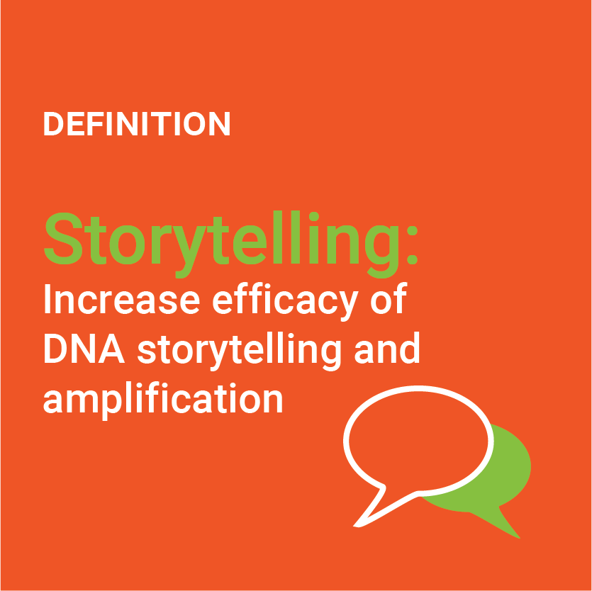 Definition of Storytelling: Increase efficiency of DNA storytelling and amplification illustration.