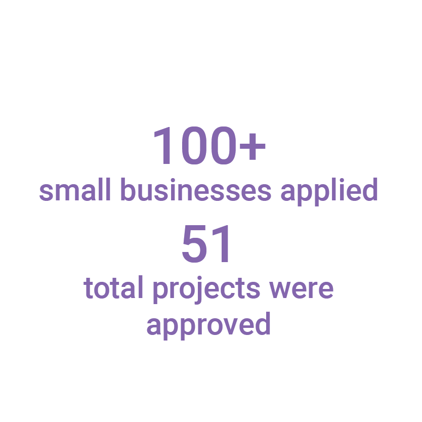 100 plus small businesses applied for funding 51total project were approved