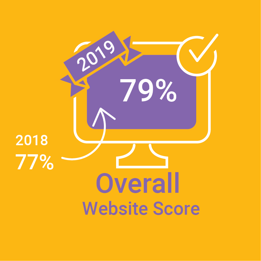 2019 79% Overhall web score (2018 web score 77%) Illustration