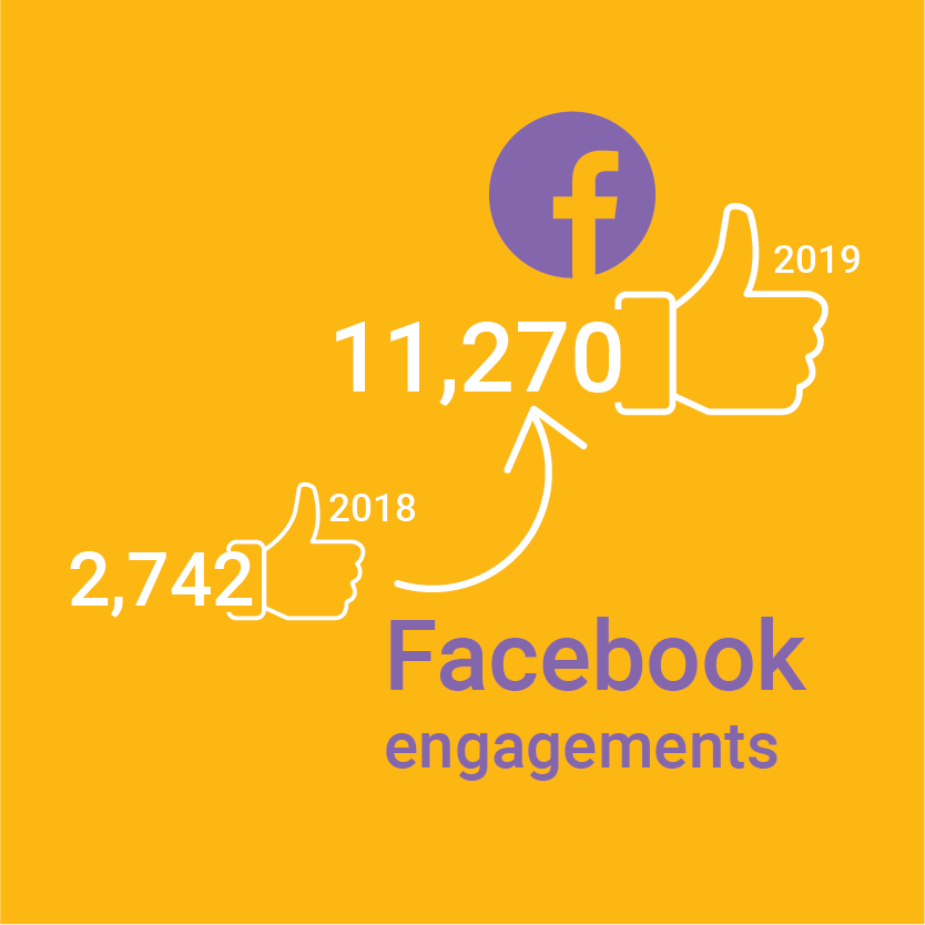11,270 Facebook engagements in 2019 up from 2,472 engagements in 2018 illustration