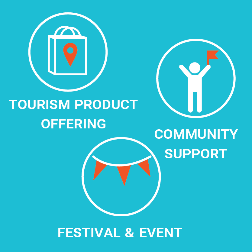 Tourism product offering, community support and festivals and events illustration