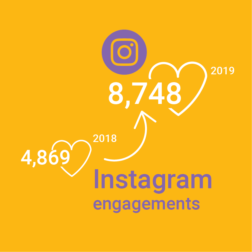 8,748 Instagram engagements in 2019 up from 4,869 engagements in 2018