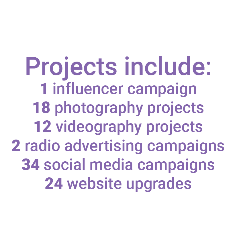 Projects include: 1 influencer campaign, 18 photography projects, 12 videography projects, 2 radio advertising campaigns, 34 social media campaigns, 24 website upgrades