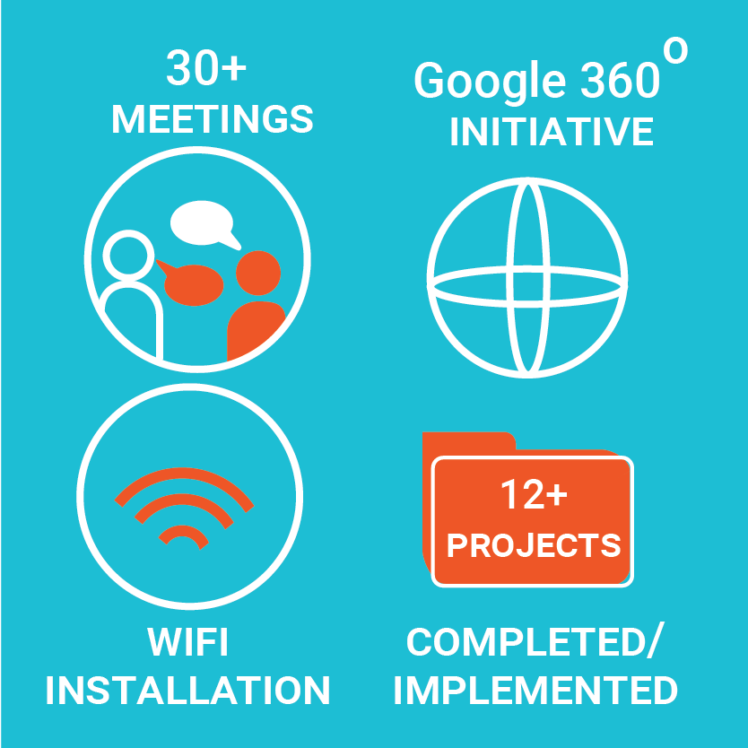eo plus meetings, google 360 degree initiative, wifi installation and 12 plus project completed and implemented illustration.