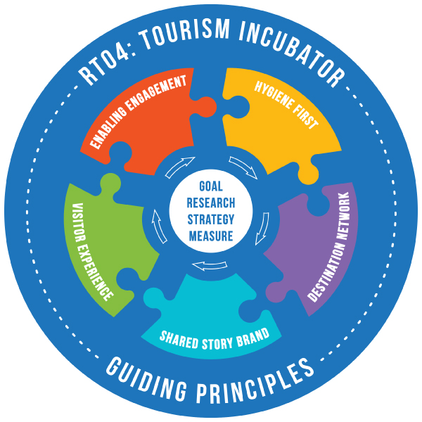 Guiding Principles Info Graphic See text description along side for accessibility